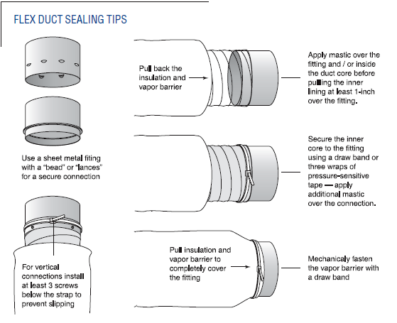 Sealing Applications and Techniques: The following are some applications that will require repair work beyond simply applying a coat of mastic. 1. Flexible duct connectors to trunk lines.