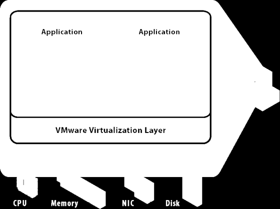 Applications of Virtualization Partition Run multiple OS on a single node Pros Increase