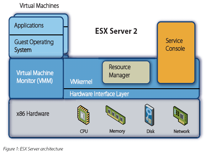 VMware Bare Metal Architecture VMware s ESX/ESXi are system virtual machines Also known as bare-metal hypervisors.
