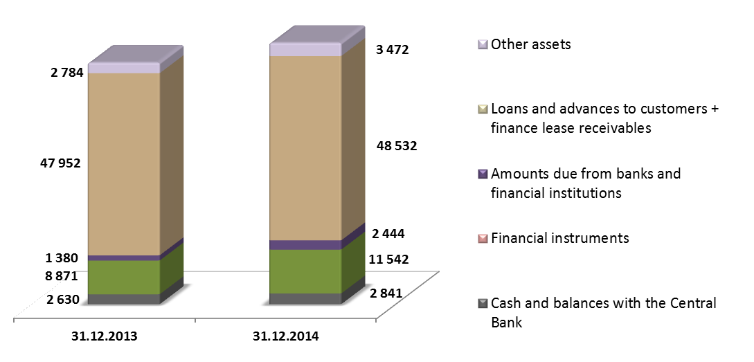 4.2. Statement of financial position ASSETS As at 31 December 2014 total assets of the Group amounted to PLN 68.8 billion. During the year, total assets increased by PLN 5.2 billion, ie.