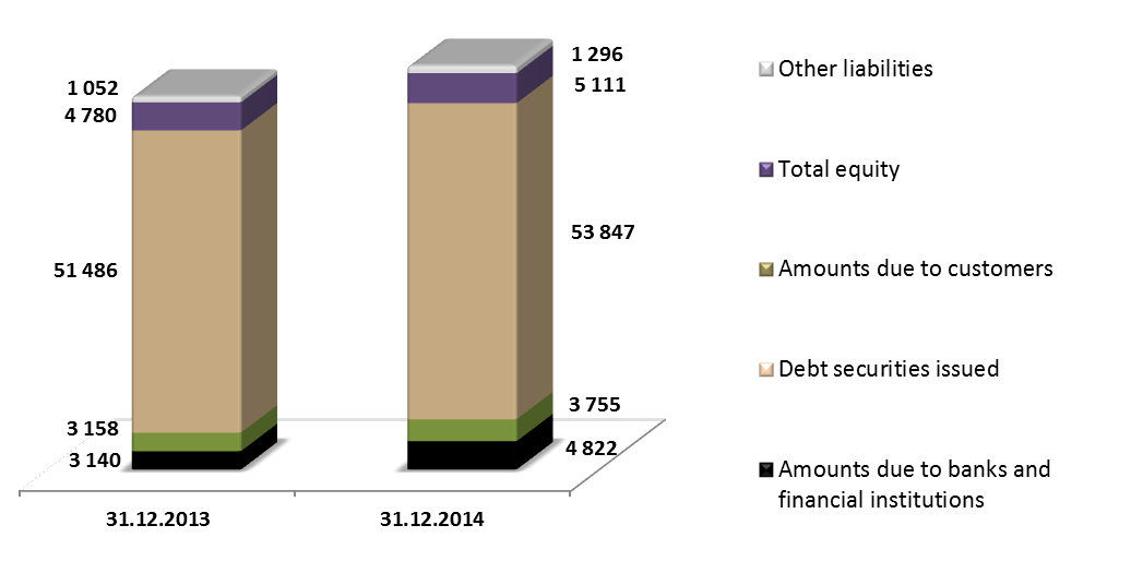 The Group loan and lease receivables gross as at the end of 2014 and 2013 (in PLN million) Structure of loan and lease sale in 2014 EQUITY AND LIABILITIES As at the end of 2014 the main source of