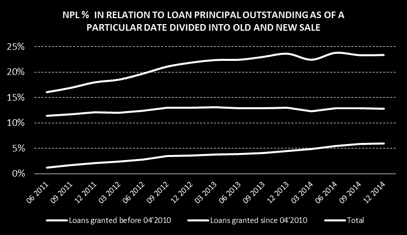 Improvement in the quality of newly generated credit portfolio is also noticeable at the level of the NPL ratio (Non- Performing Loans) sales generated after the merger of the Banks has a much lower
