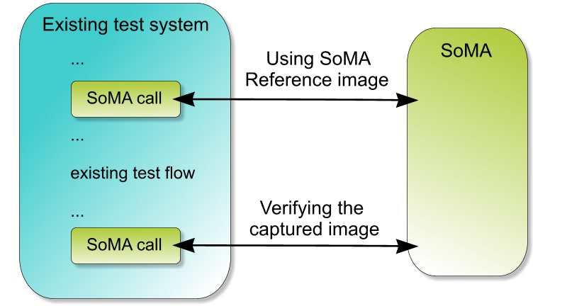 5 Even though the SoMA offers a ready test environment, it can also be integrated to an existing test system and used part by part.