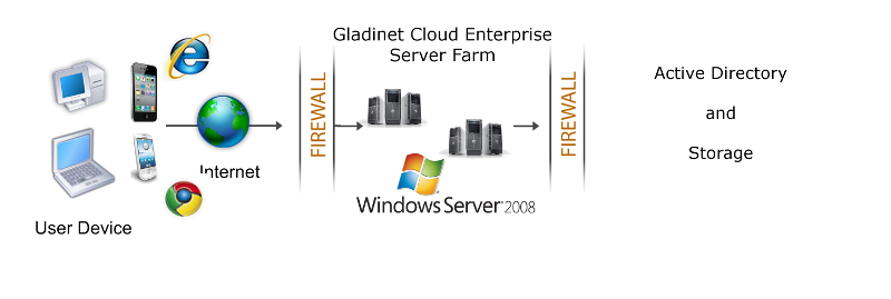 Overview of Gladinet Cloud Enterprise Gladinet Cloud provides value-added services on top of cloud storage services or local storage services.