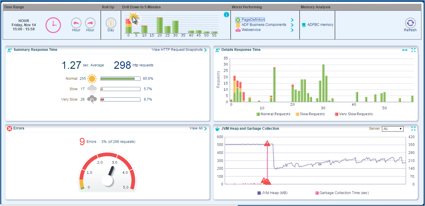 Creating intuitive interactive dashboards with the adf data special features 7 make the graph ccuart Choice Image