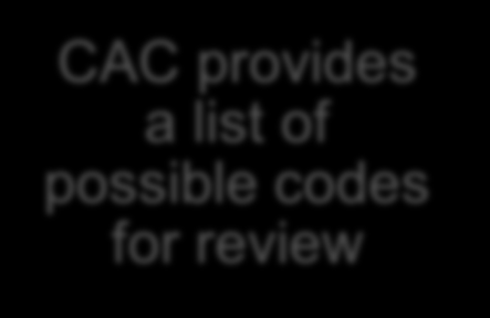 30 Workflow in CAC Chart Documentation CAC interprets data