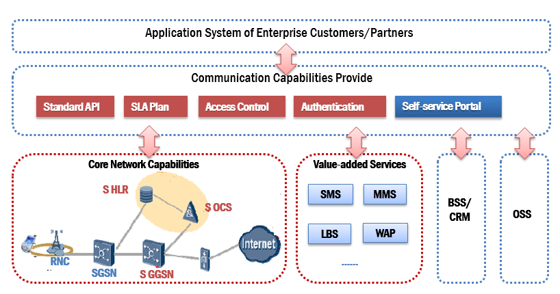 5.2 Key capabilities deployment & consistent development Embedded-SIM OTA Capacity SIMs