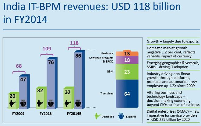 5 GES Concept Note IT-BPM Industry Industry exports expected to reach USD 84-87 billion with a growth rate of 12-14 per cent, domestic revenues to grow by 13-15 per cent and reach INR 1180-1200