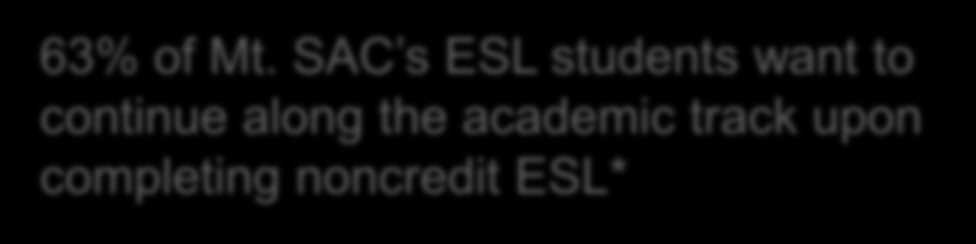 Mt. SAC s ESL Student-Identified Needs Basic Skills Initiative - Promising Practices 63% of Mt.