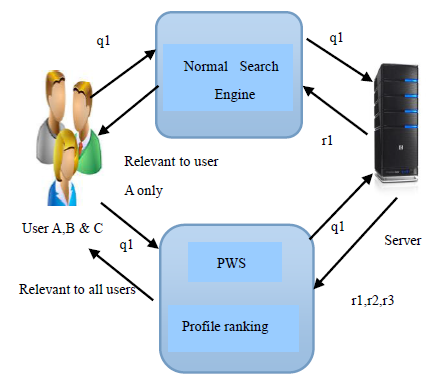 Fig. 2. Personalization Method Fig.3.CBR Algorithm B. Generalizing User Profile The generalization process has to meet specific prerequisites to handle the user profile.