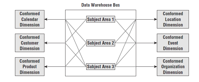 The data warehouse bus architecture Showing a series of data
