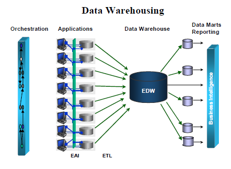 Enterprise Data Warehousing (EDW) and Data Marts Carries transaction history from