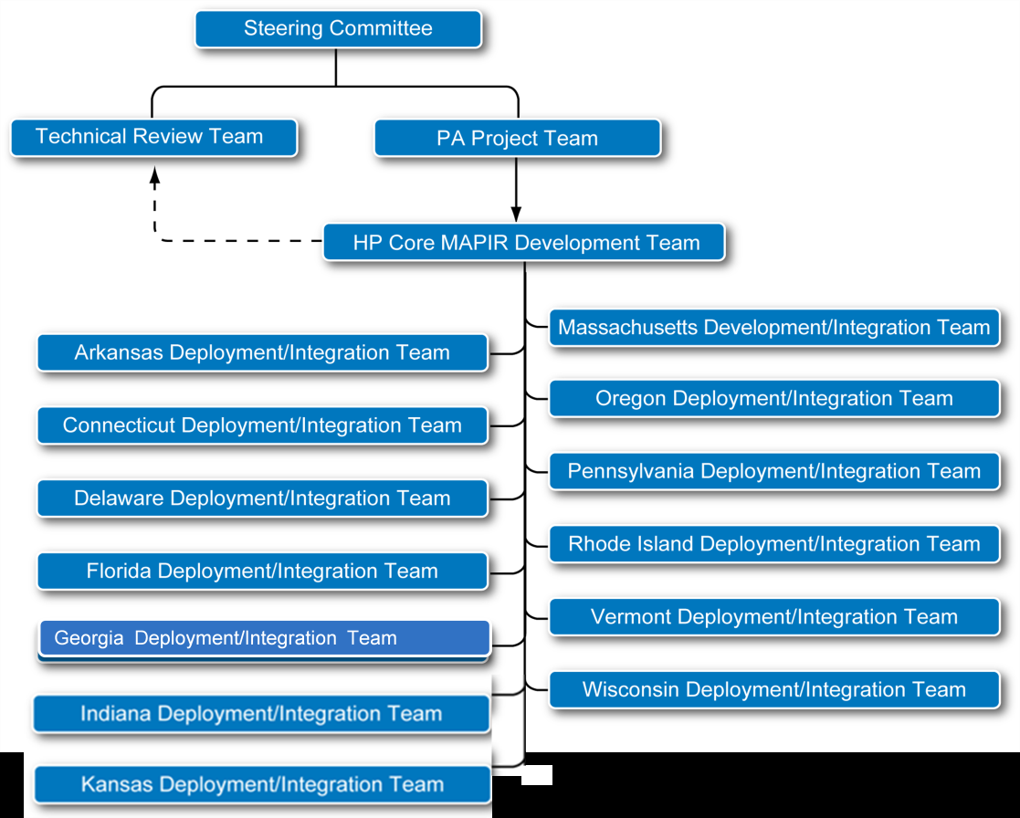 The MAPIR Collaborative Governance Structure Benefits The concept of multiple states coming together and jointly designing and implementing a highly customizable, open source system is a notable