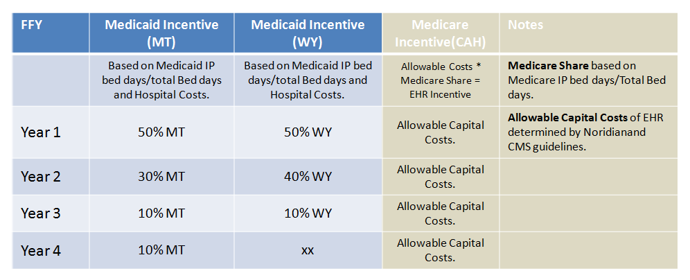 Hospitals may be dually eligible to receive both Medicaid and Medicare incentives.