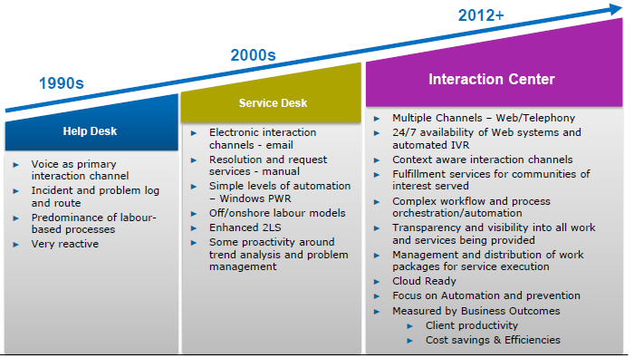 2. Service overview 2.1 Service Roadmap The Atos Service Desk will evolve throughout the life of the contract based on both the needs of the client s business and the trends in the wider market.