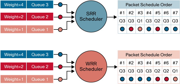 Figure 21. Deficit Weighted Round Robin DWRR alleviates this problem from occurring. If the queue uses more bandwidth than it was allotted, DWRR keeps a tally of the extra bandwidth used on that pass.