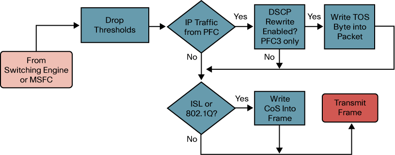 Figure 24. Ingress QoS Processing Flow From the above diagram it can be seen that the following QoS configuration processes apply 1. Trust states of ports 2. Applying port based CoS 3.