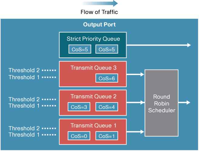 Figure 29. Weighted Round Robin (WRR) On the WS-X6248, 6148 and WS-X6348 line cards (with 2q2t queue structures), two transmit queues are used by the WRR mechanism for scheduling.