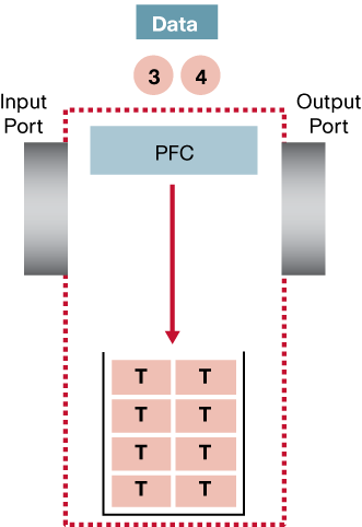 Figure 35. Step 1 and 2 of the Token Bucket Process Step 3 and 4: The PFC will inspect the number of tokens that are available in the token bucket.