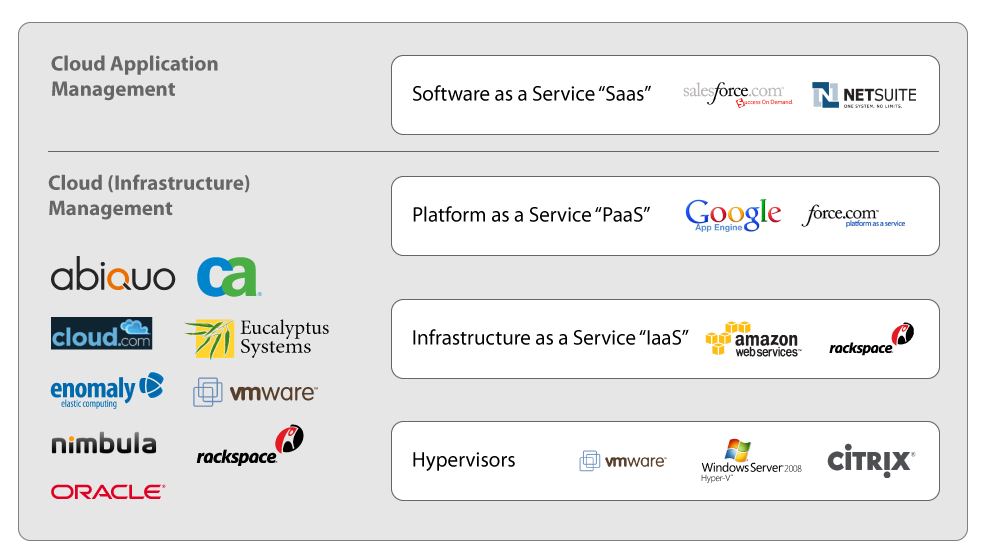 Page 3 IaaS Another set of Cloud enablers are the Infrastructure as a Service (IaaS) vendors. IaaS vendors provide system infrastructure services.