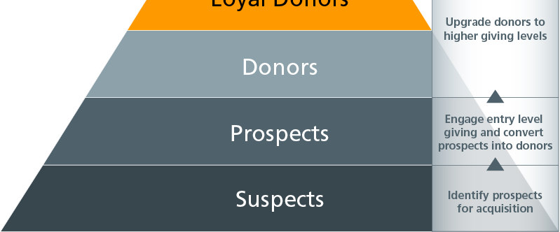 Supporting the Donor Pyramid