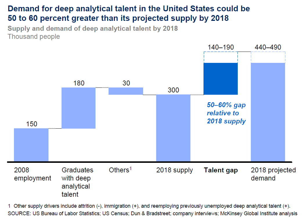 JOBS: Projected shortage of 140,000-190,000 people with deep analytical talent in the US by the year 2018.