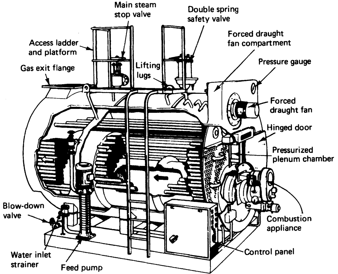 3.1.4. Cochran Boilers Figure 3.4 Package boiler The modern vertical Cochran boiler has a fully spherical furnace and is known as the 'spheroid' (Figure 3.5).