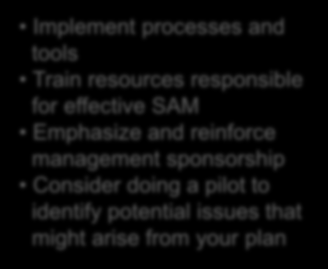 Implementing a SAM program Identify Clearly define SAM goals Communicate and gather input from stakeholders Identify relevant parts of the organization where SAM has an important role and function