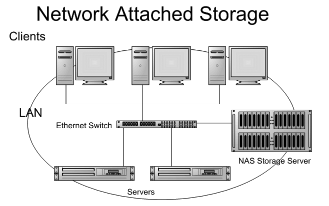 1. What is the Network Attached Storage (NAS)?
