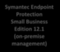 Simplifying SMB Endpoint Protection Previously Now Symantec Endpoint Protection.