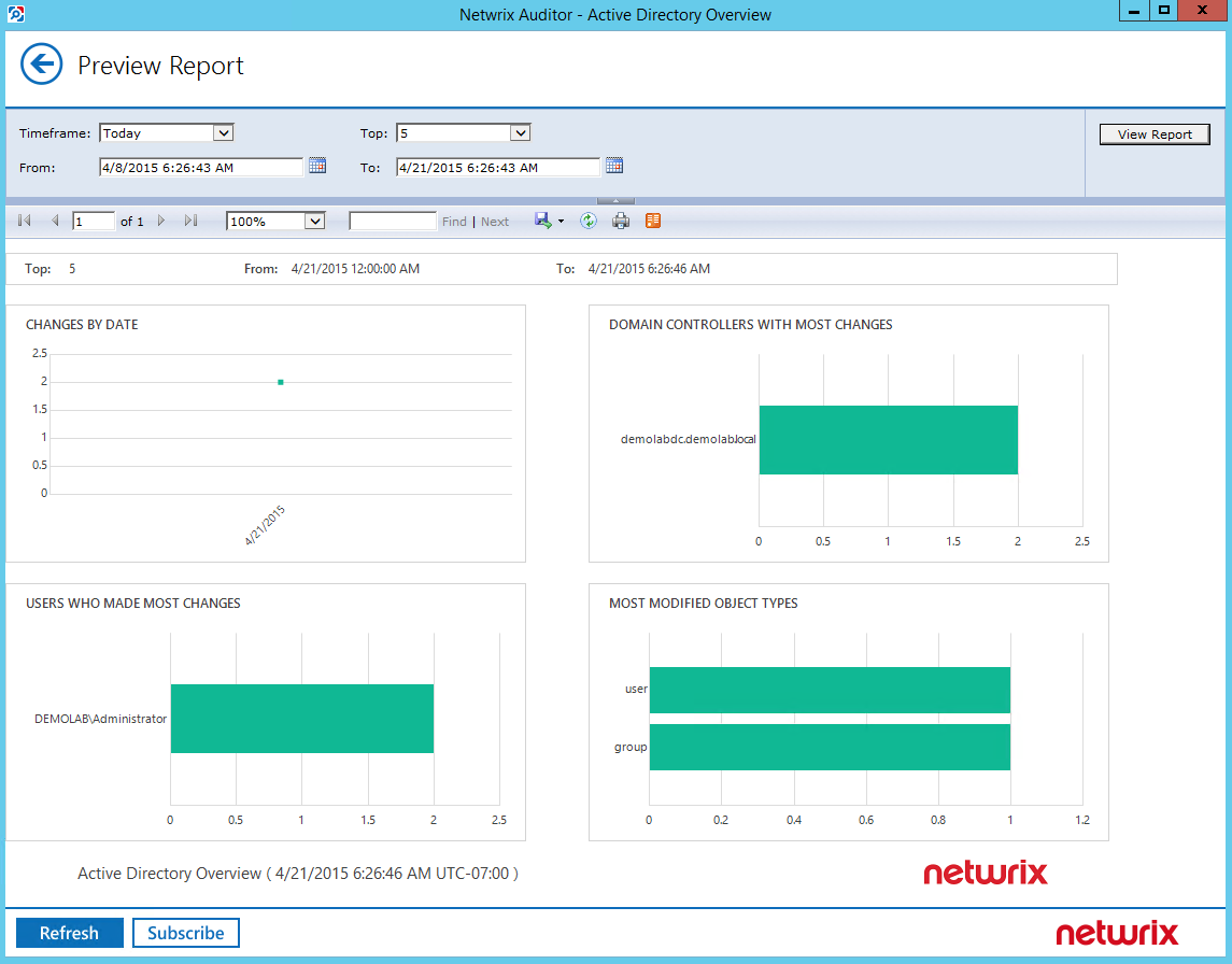 7. See How Netwrix Auditor Enables Complete Visibility 7.4.