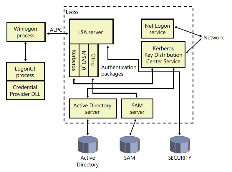 #17 Security Subsystem Architecture Ensures authentication and authorization Components run in the context of the