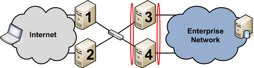 Choosing a Scalability Model Multiple Servers for High Availability Servers 1 & 2 are configured with Teredo server/teredo Relay/6to4 Relay and