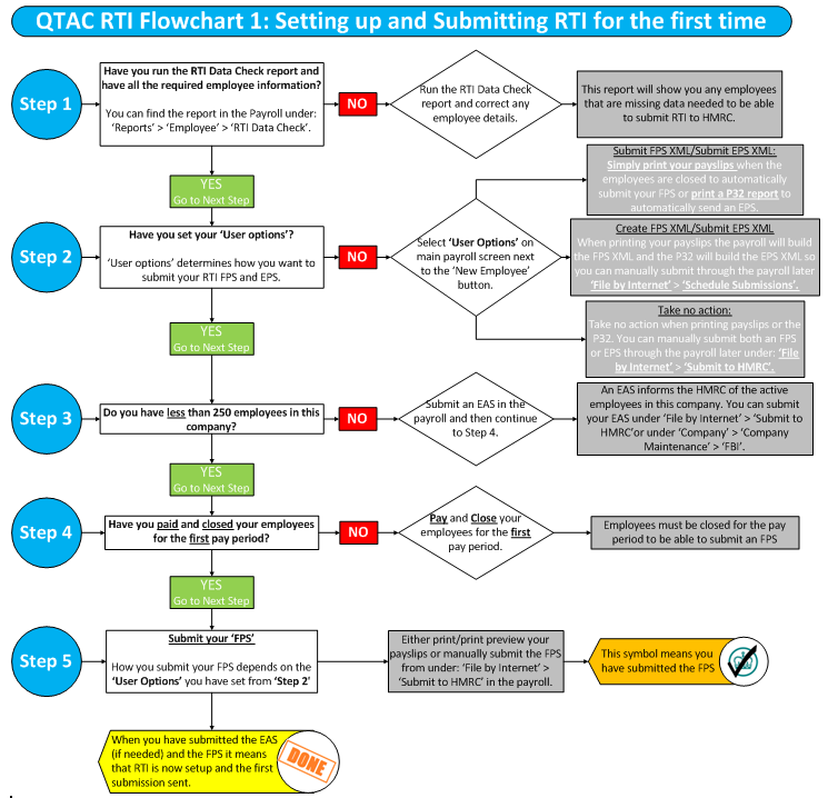 RTI Flowchart 1 Setting up and