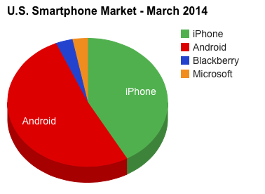 1 iphone & Android Are the Only Phones That Matter iphone (Apple) and Android (Google) make up more than 93% of the smartphone market in the U.S.