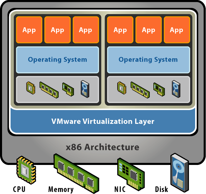 Virtualisation in a nut shell Computers running inside computers Software system abstracts hardware Virtual machine data stored in files Virtual