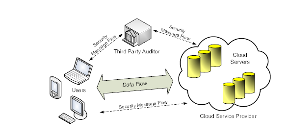Fig.1: The architecture of cloud data storage service II. CURRENT METHODOLOGY Third Party Auditor is act as mediator and checker.