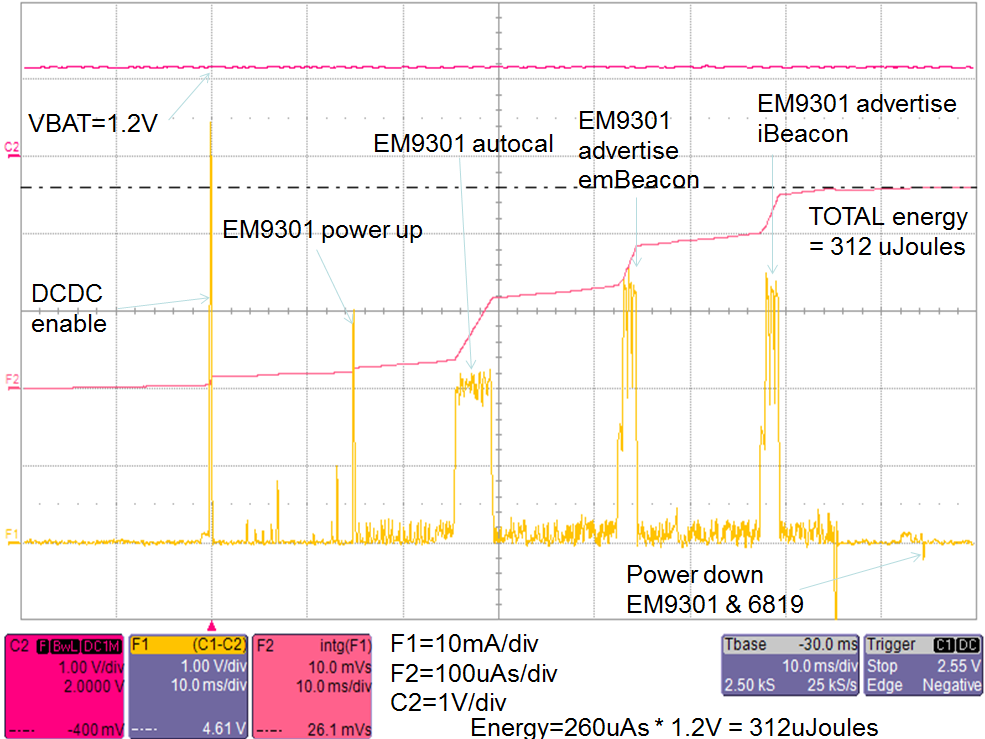 Figure 5: embeacon Current/Energy Consumption at 2.5V Similarly, the embeacon powered at 1.
