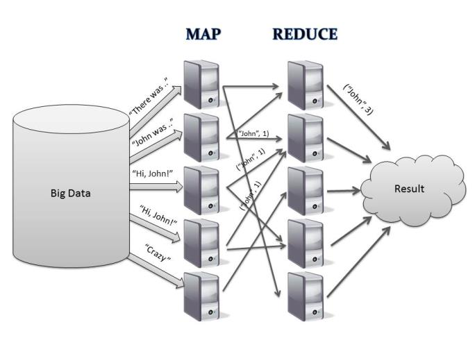 Map Reduce (Batch Process) or In memory (real-time) computation?