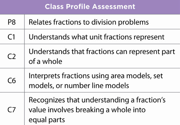 Math Navigator and the Standards for Mathematical Practice Math Navigator helps students develop the Standards for Mathematical Practice.