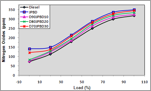 Fig. 5 Carbon monoxide variation with Load For other blend fuels the smoke percentage is more than diesel at the same load.