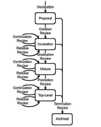 Figure 9. OSS Development Life Cycle Process by Scacchi s [27] Figure 10.