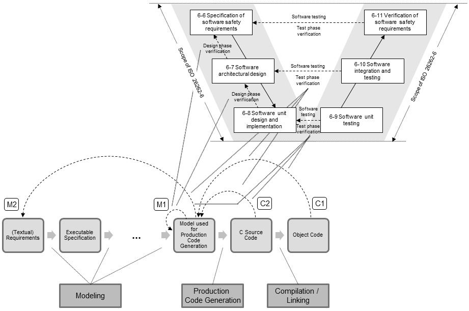 Fig. 2: Mapping of software development artifacts and activities Fig.