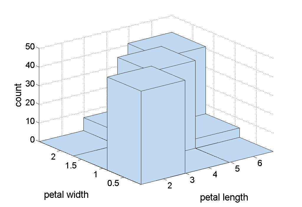 Two-Dimensional Histograms Show the joint distribution of the values of