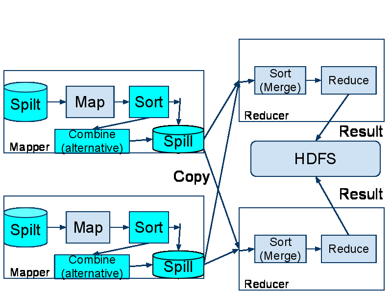 MapReduce jobs on Hadoop. The language is, very much SQL-like, by design.