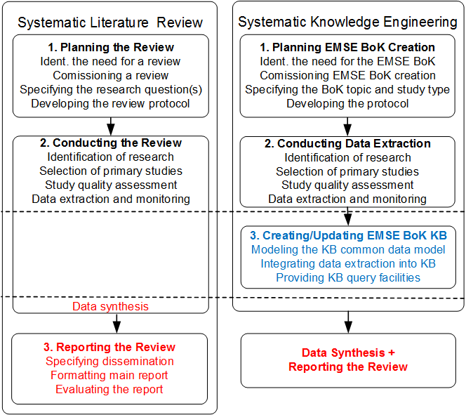 A. SKE Requirements Analysis (RI-1) Fig. 2 shows how SKE addresses the challenges posed in Fig. 1 by introducing a KB and the role of a knowledge engineer.