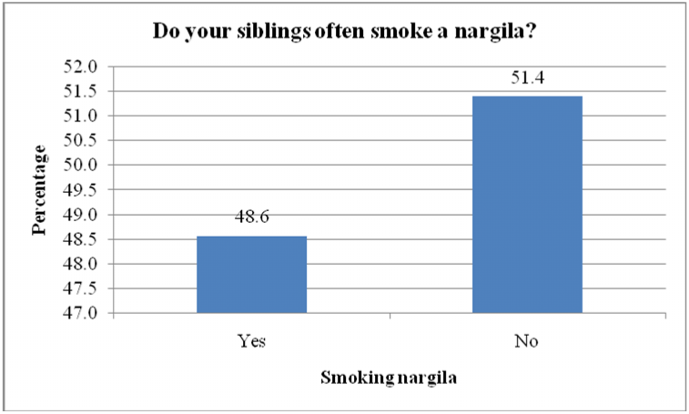 Furthermore, about half (48.6 percent) of the participants' siblings smoke a hookah (figure 5).