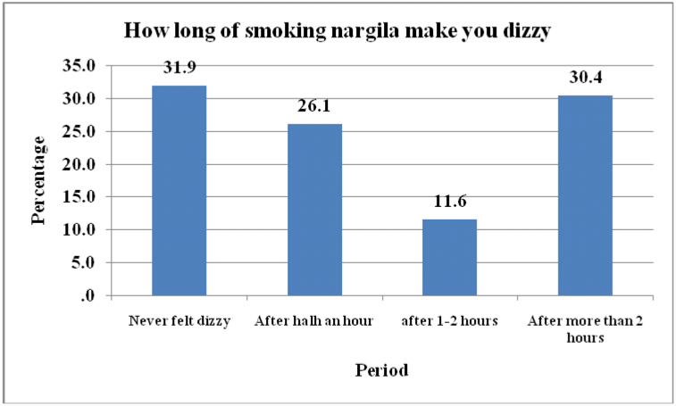 "you become dizzy"". Figure 10 shows that about third of the smokers never felt dizzy after smoking a hookah, while a third of them felt dizzy twice or thrice."