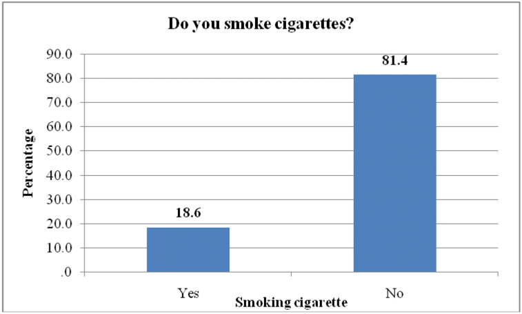 Figure 12 Involvement in fights after smoking a hookah One question is whether there is a relationship between smoking a hookah and cigarette smoking.