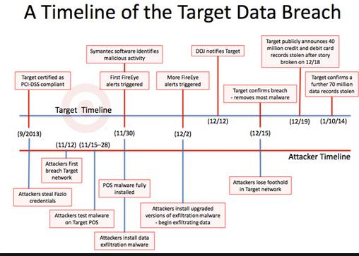 CYBER THREAT LANDSCAPE Lessons Learned from the Target Breach SOURCE: Timeline of Target's Data Breach And Aftermath: How